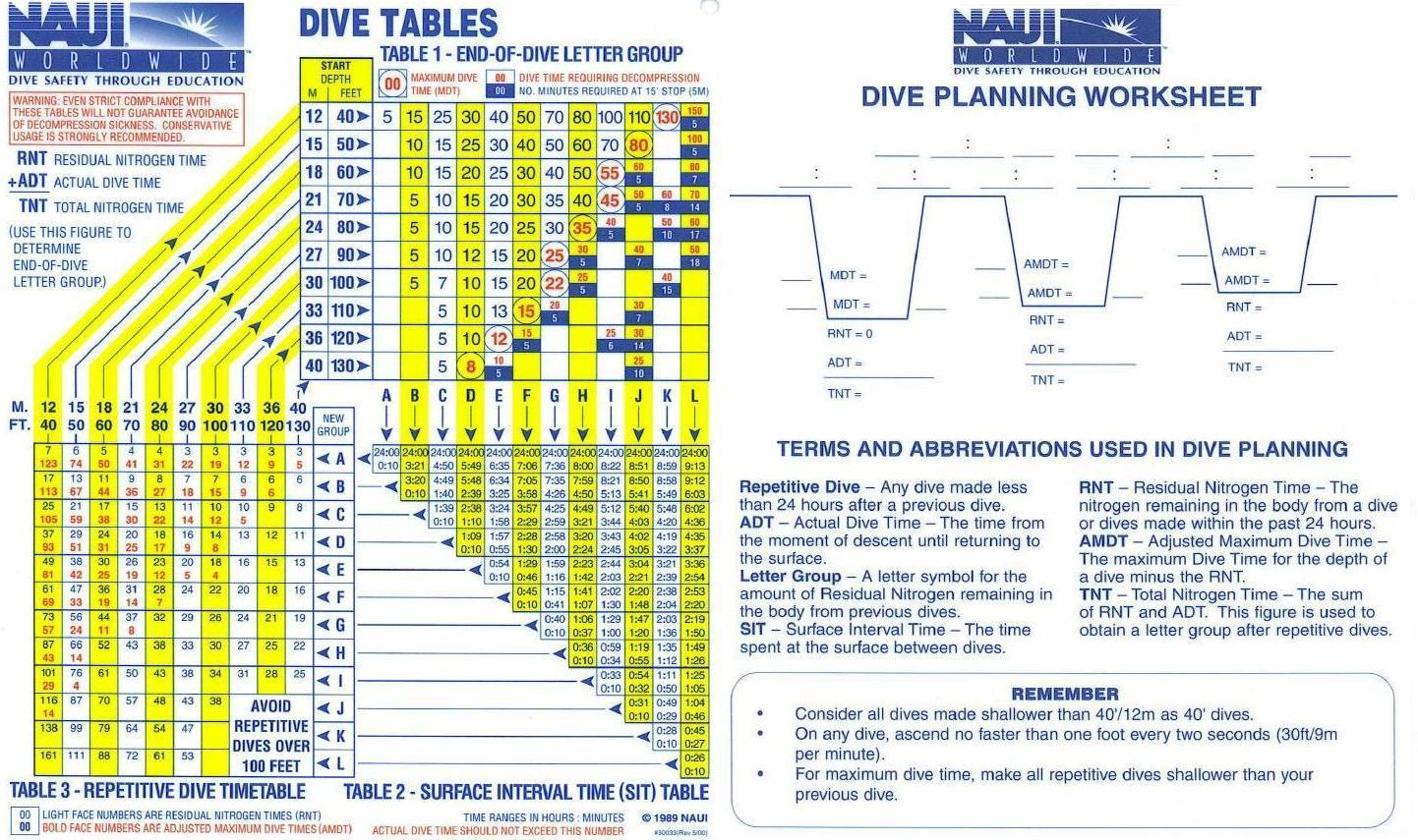 dive log naui dive tables rh viceman us naui dive table calculator naui dive table how to use